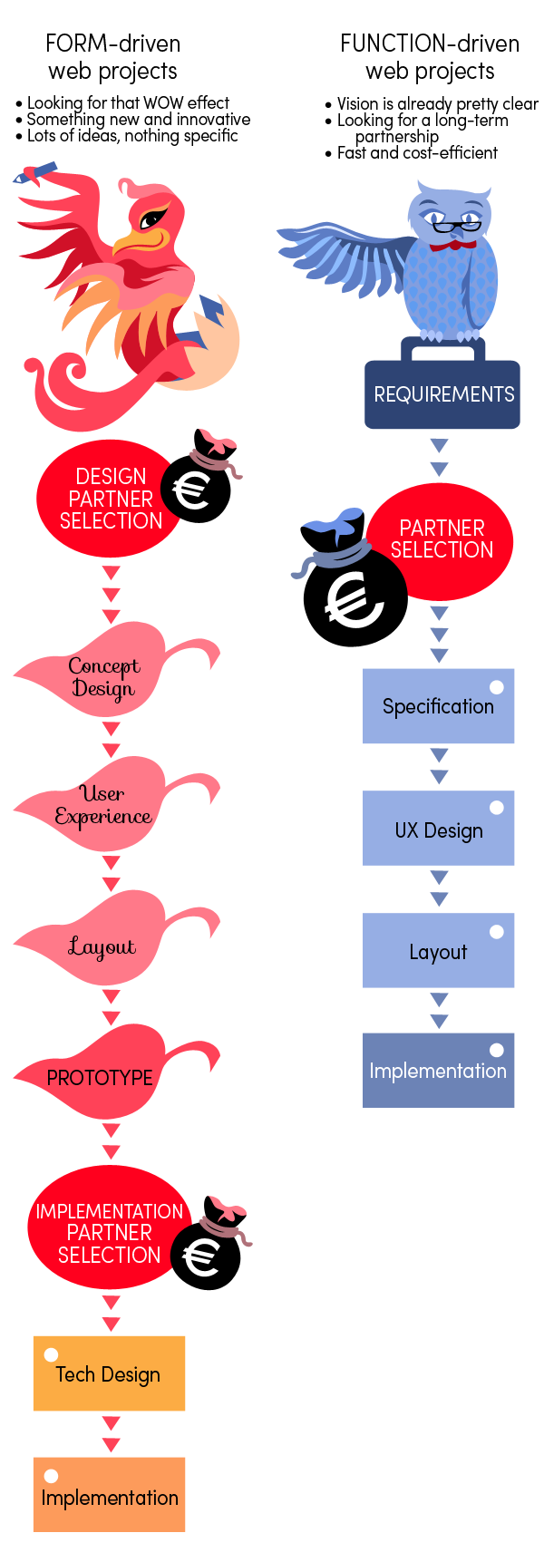 In form-driven web projects, you choose a design partner first, and then an implementation partner. In function-driven web projects, you start with your requirements, and then choose a partner for specifying, designing and implementing the web site.