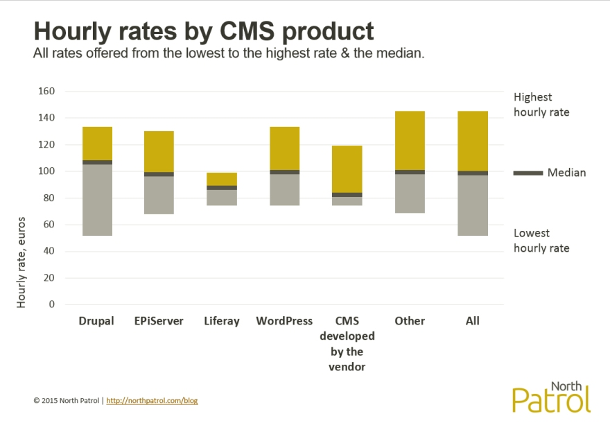 Hourly rates by CMS product