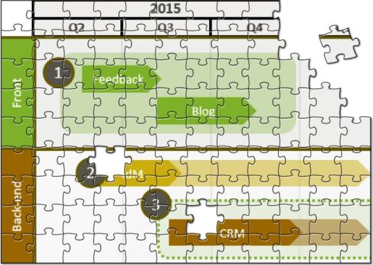 Roadmap puzzle
